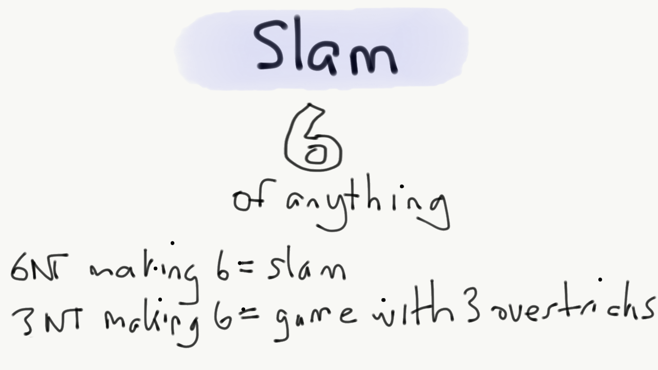 Slam is 6c, 6d, 6h, 6s, 6NT
