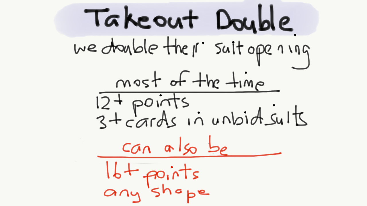 a takeout double shows 12 or more points with 3 cards in the unbid suits or 16 or more points